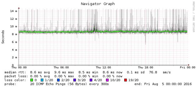 Cable modems: Arris SB6190 vs  Netgear CM600